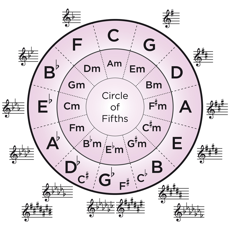 photograph relating to Printable Circle of Fifths named Prepare Components Songs Year Academy